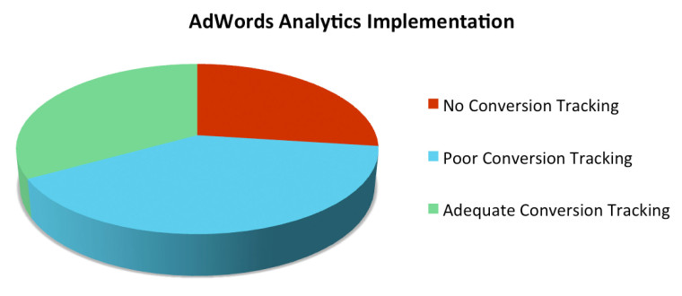 post2 img 1 - Are You Wasting Your AdWords Budget? Lessons from 2,000+ AdWords Audits