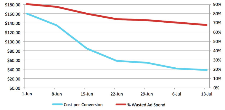 post2 img 8 - Are You Wasting Your AdWords Budget? Lessons from 2,000+ AdWords Audits