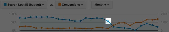 post3 img 5 - How Ad Impression Share Affects Your PPC Account Performance